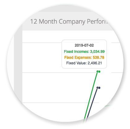 Analytics & Reports - 12 Month Company Performance Report